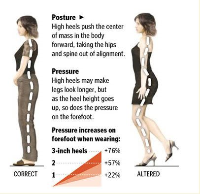 6a74dad9bcd High Heels: Why daily wear adds up to severe pain issues.